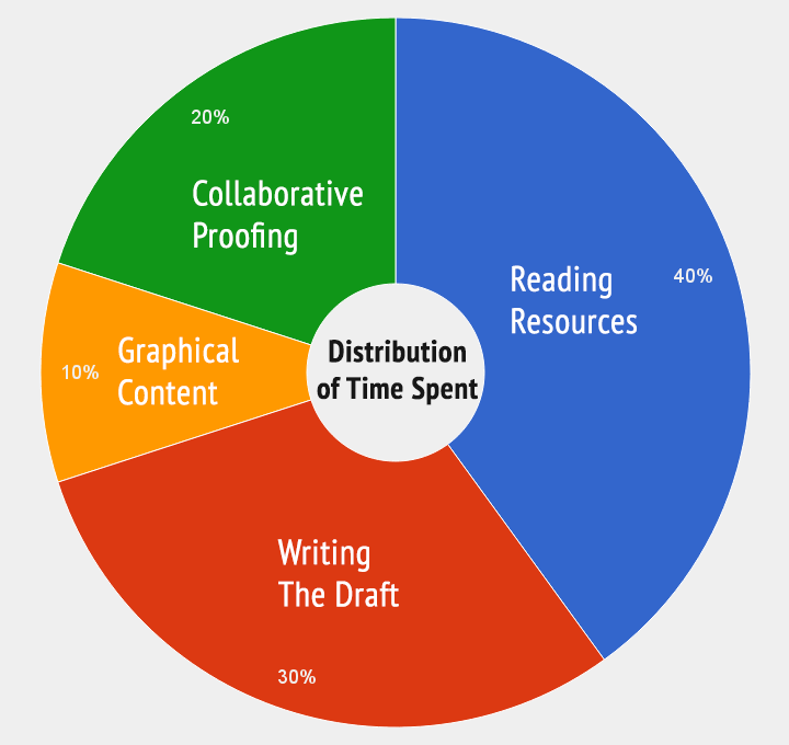 distribution of time spent